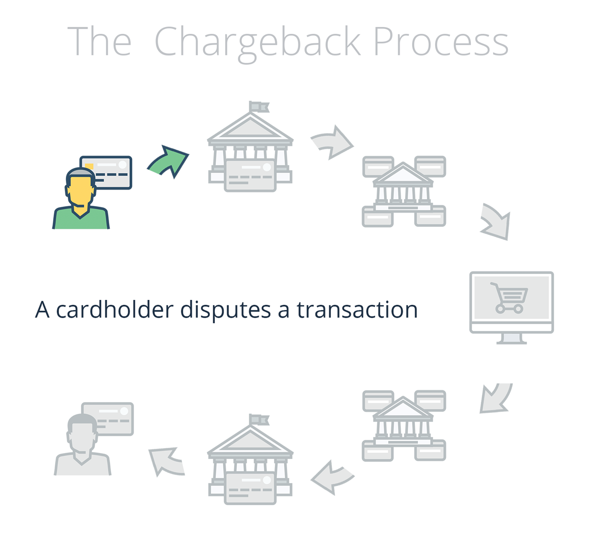The chargeback process explained chargeback the chargeback process explained nvjuhfo Gallery