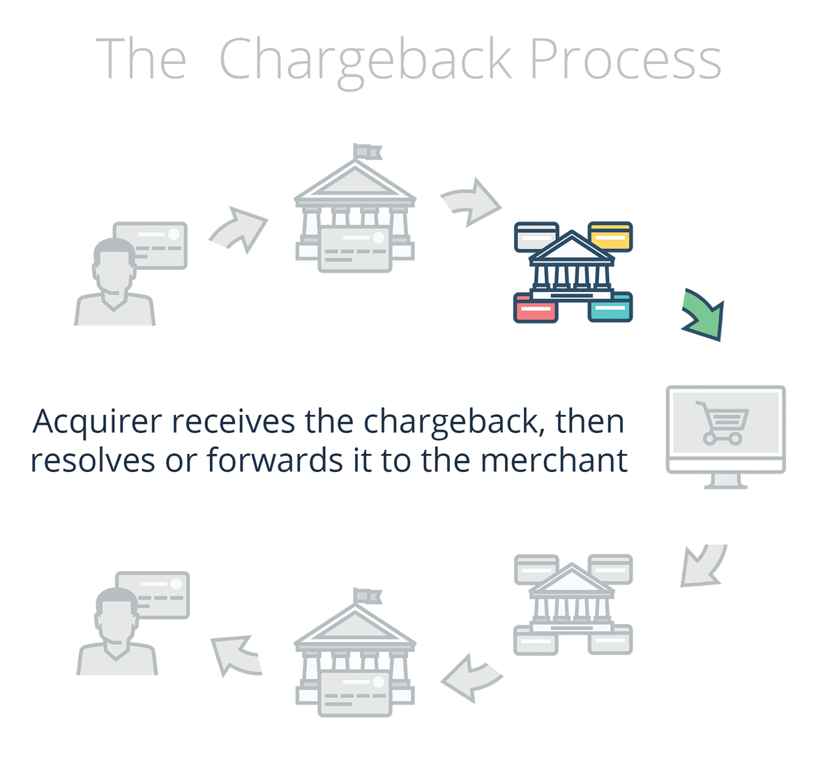 Acquirer receives the chargeback and resolves or passes to merchant
