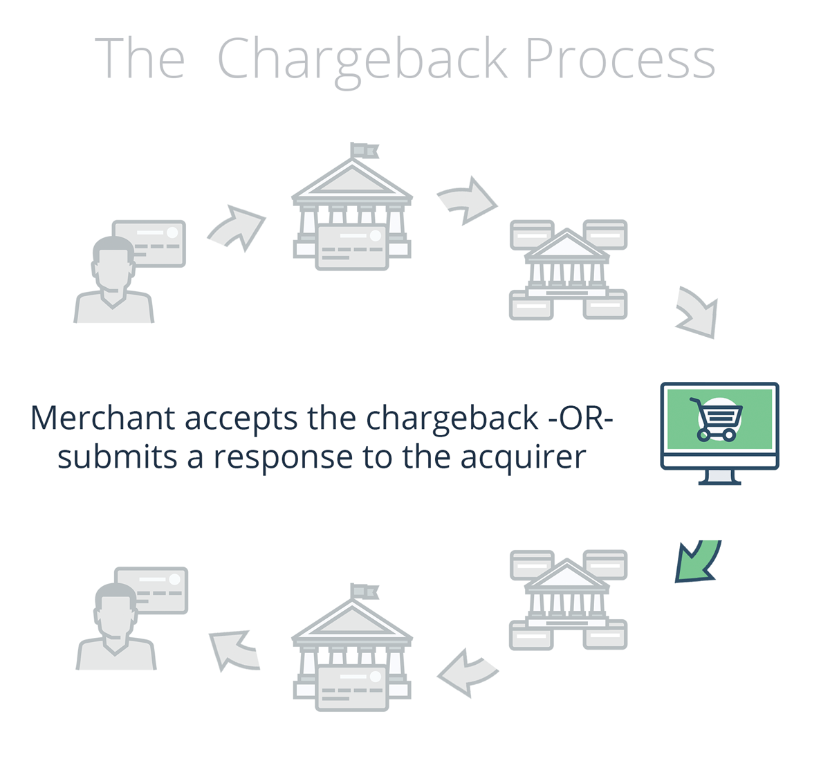 Merchant accepts or responds