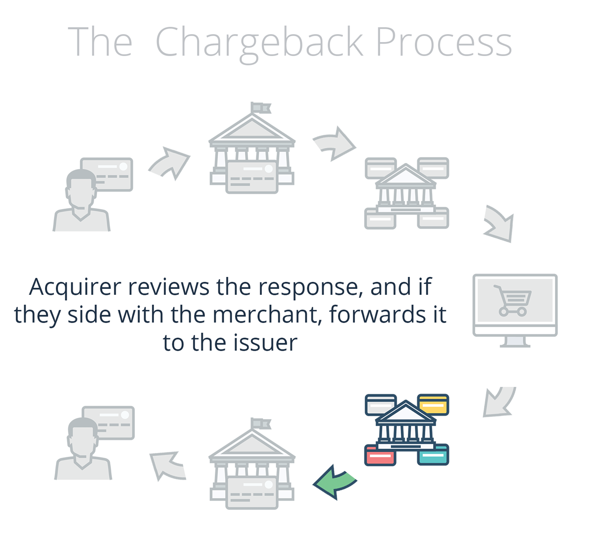 The chargeback process explained chargeback merchant accepts or responds acquirer reviews response and makes a decision nvjuhfo Gallery