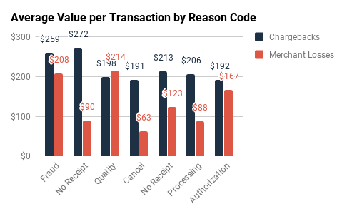 Amex & Discover: Value per Transaction by Reason Code
