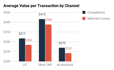Amex & Discover: Average Value per Transaction by Channel