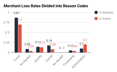 Amex & Discover: Merchant Loss Rates by RC