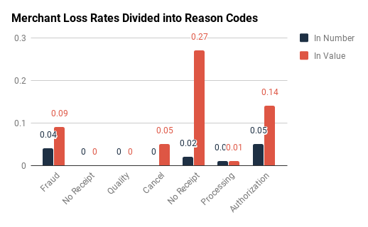 Amex & Discover: Merchant Loss Rates