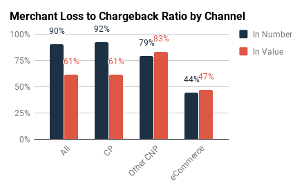 Amex& Discover: Ratios by Channel