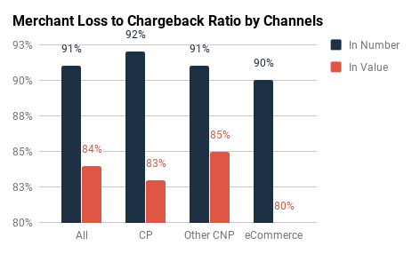 Amex & Discover: Ratios by Channel