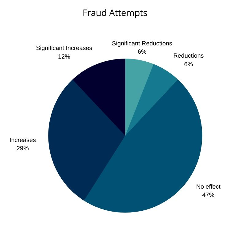 Pie Graph of Fraud Attempts: Significant Reductions: 6%  Reductions: 6% No effect: 47% Increases: 29% Significant Increases: 12%