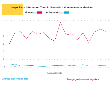 Average Login Times: Human vs. Bot