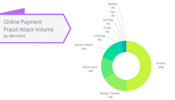 Top Merchants by Attack Volume RSA Security