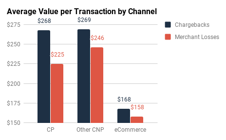 Visa & MC: Average Value per Transaction by Channel