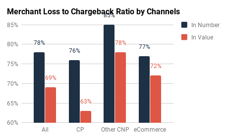 Visa & MC: Ratios by Channel