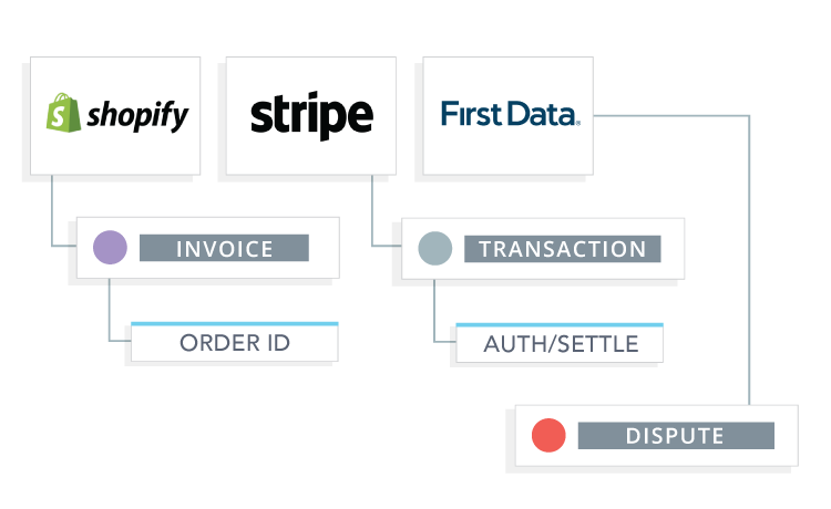 Data and Insights in the Chargeback App | Chargeback
