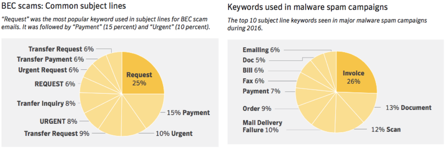 Common BEC scam email lines, per Symantec's ITSR April 2017